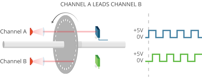 Channel A Leading Channel B