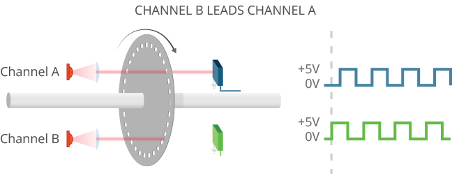 Channel B Leading Channel A