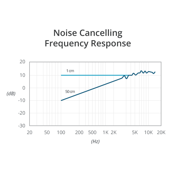 Illustration of Noise Cancelling Frequency Response