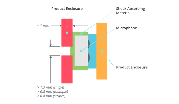 ECM Mounting Diagram