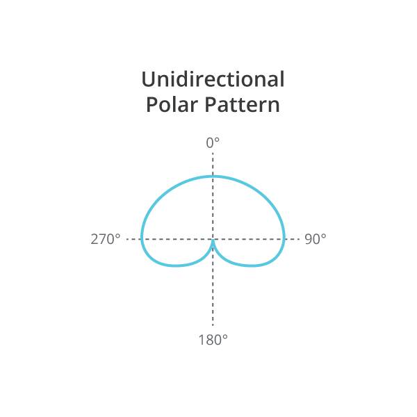 Illustration of Unidirectional Frequency Response